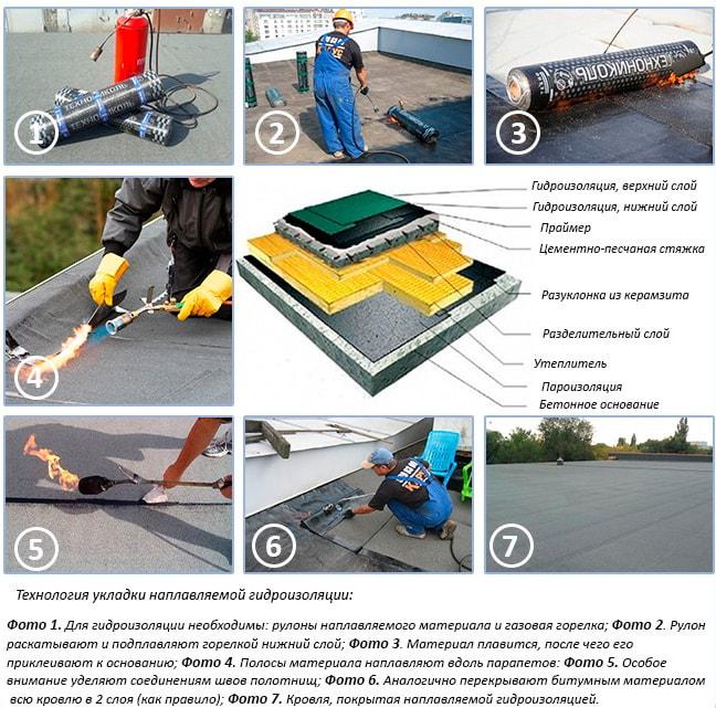 Технология укладки наплавляемых материалов